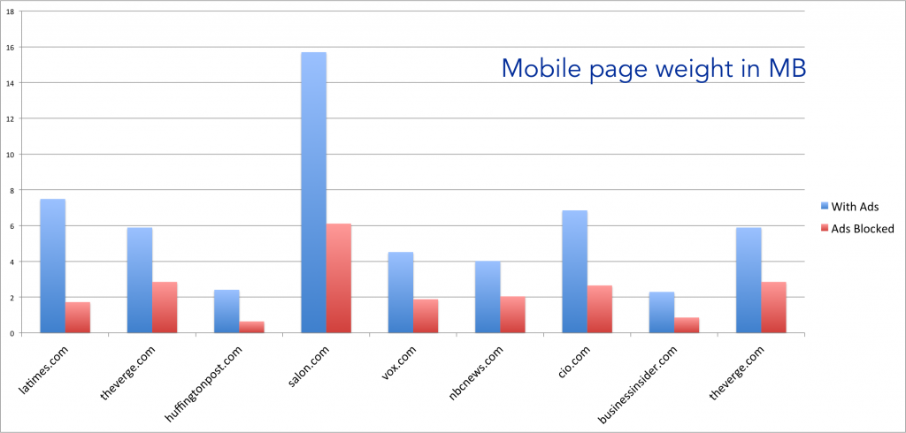 Mobile page weight in MB.